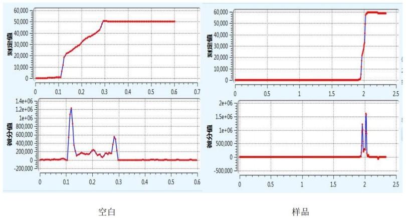 自动电位滴定仪——植物油营养成分检测