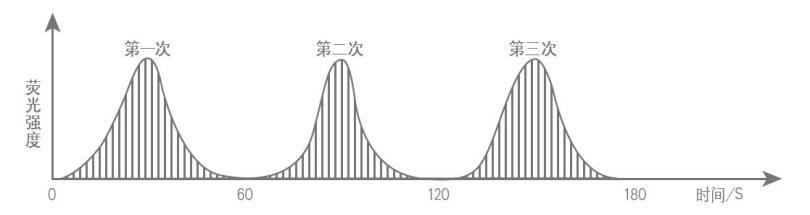 金索坤 原子熒光光譜儀 原子熒光光度計