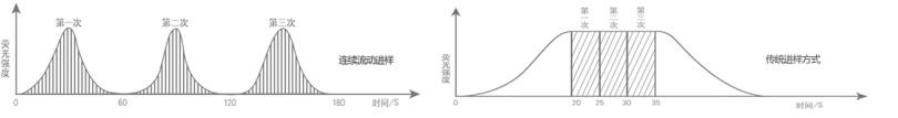 金索坤动态-连续流动进样和断续进样对比