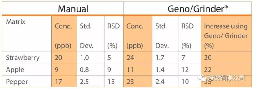表1 手动法和SPEX高通量组织研磨仪结果对比表.jpg