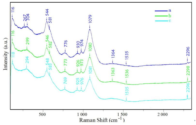 硫化铟薄膜材料的拉曼光谱研究