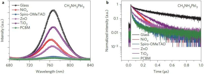 用PL和TRPL反馈CH3NH3PbI3与不同材料传输层的相互作用[3]