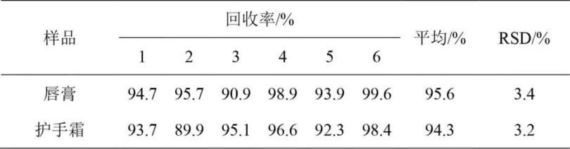 表1 加标回收率结果.jpg
