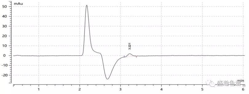 离子色谱紫外柱后衍生方法检测六价铬