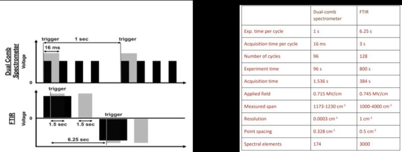 成果速递  微秒级时间分辨超灵敏红外光谱仪-IRis-F1 可用于氟苯振动斯塔克光谱快速测量