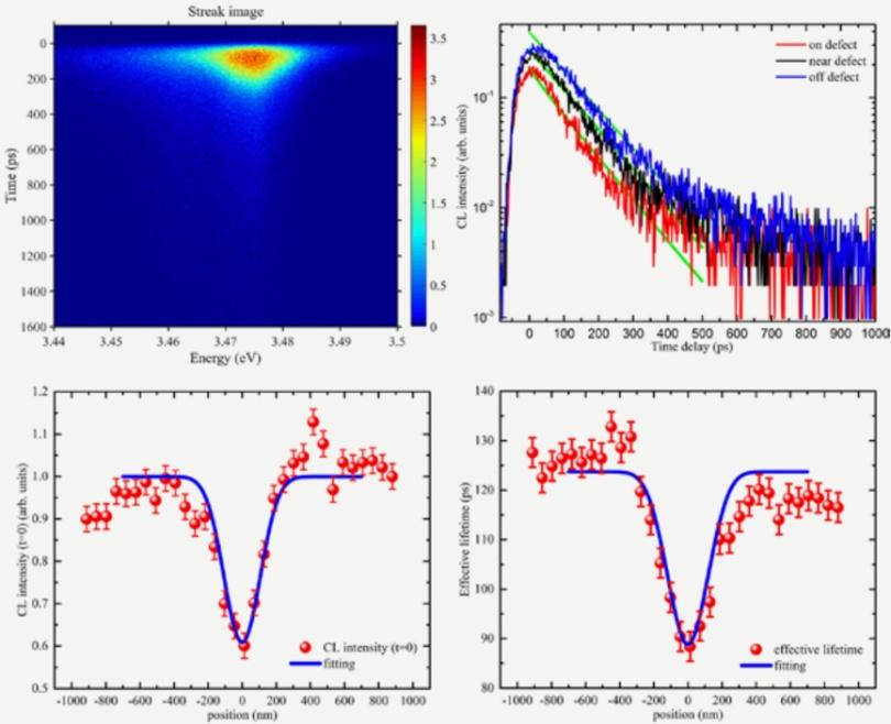 时间分辨和空间分辨的阴极荧光测量系统