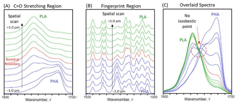微塑料研究前沿丨微塑料监测遇难题,我们该何去何从?