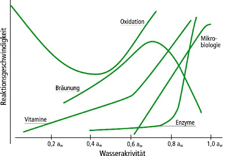 为什么在食品和药品中检测水分活度(aw值)如此重要呢?