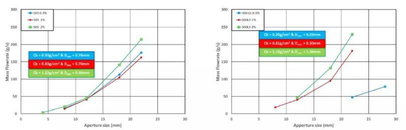 图2 质量流量与孔径大小-亲水性流动剂的影响.jpg