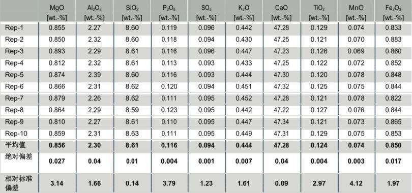 表 3: 石灰石主要成分的测试精度 (测试时间为 100 s).jpg