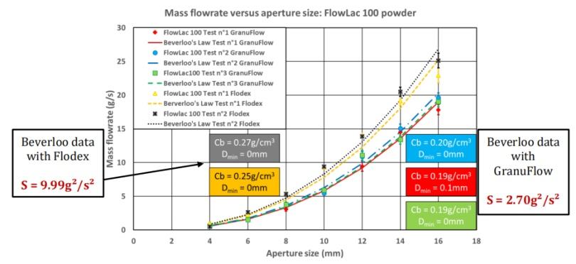 图2:质量流量与孔径大小- GranuFlow对比Flodex.png