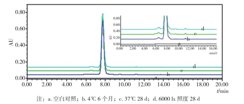 圖 1 三種儲存條件下抗 TN Fα 單抗的 SEC -H PLC 圖譜.jpg