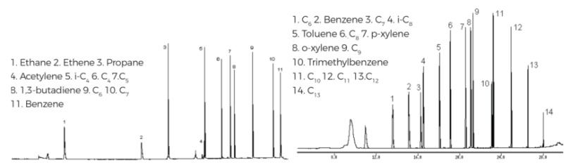 圖2為通道1的色譜圖,檢測C2至C6的烴類化合物;圖3為通道2的色譜圖,檢測C6至C13的烴類化合物.png