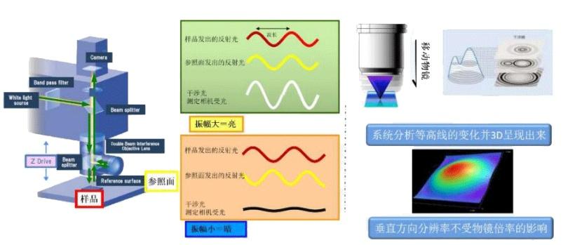 图一 白光干涉仪的成像原理.gif