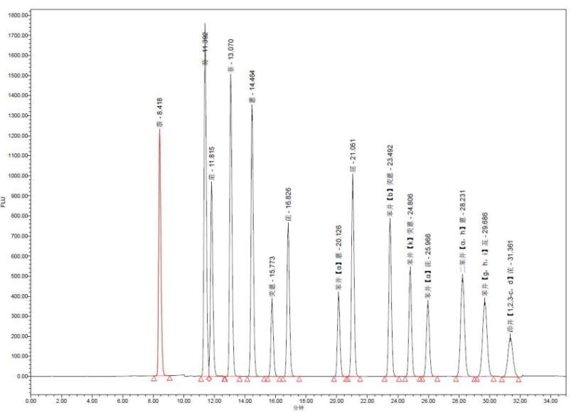 圖1. 多環芳烴標準溶液(500 μg/L)色譜圖.png