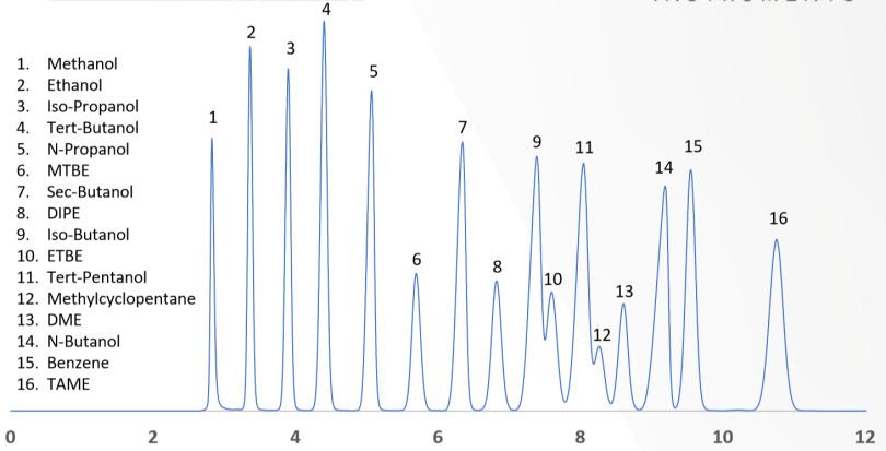 图 2. 根据 ASTM D4815(SH/T 0063)规定配制的含氧化合物分析色谱图.jpg