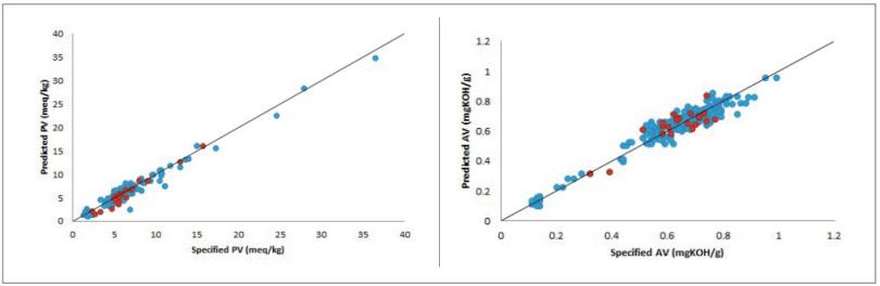 圖 4、顯示校準(藍色)數據點、驗證(紅色)數據點、統一線(實心黑線)的 PV 模型(左)與 AV 模型(右)相關圖.png