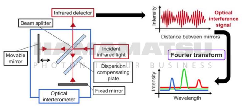 滨松推出高信噪比、高灵敏度微型FTIR引擎