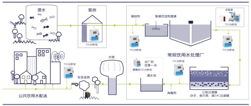 图2:饮用水系统中的TOC.png