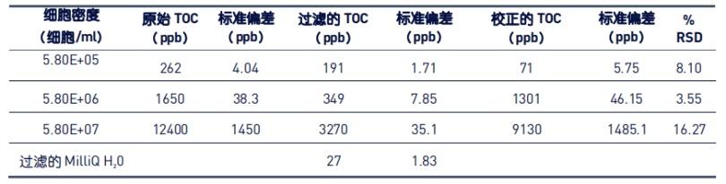 表 1:微生物细胞密度与 TOC 的相关性结果.png