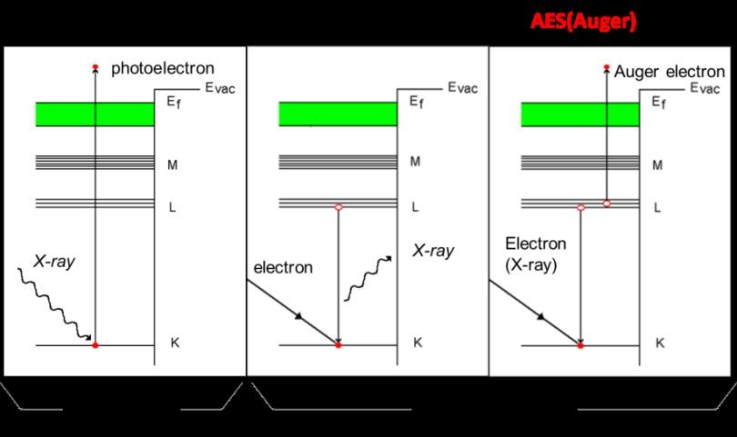图3 俄歇电子产生的原理.png