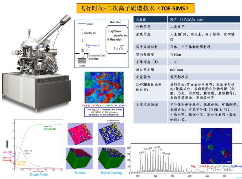 开课啦!PHI CHINA 表面分析技术网络讲堂之飞行时间二次离子质谱(TOF-SIMS)专题