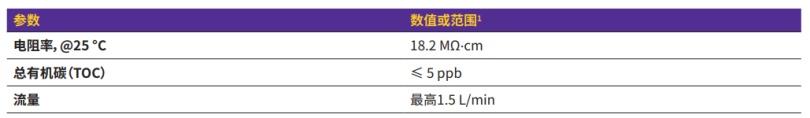 超纯(1型)水规格.png