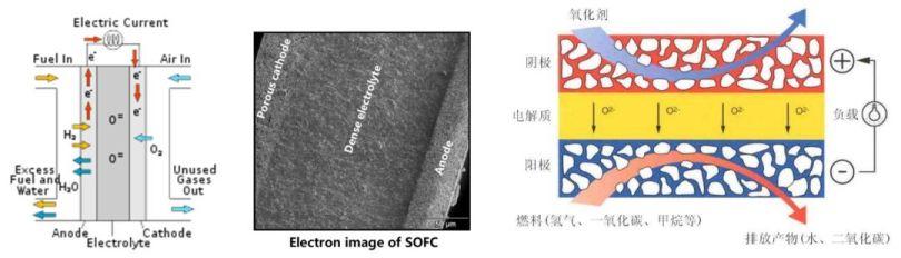 应用分享 | XPS多种表征方法综合分析固体氧化物燃料电池