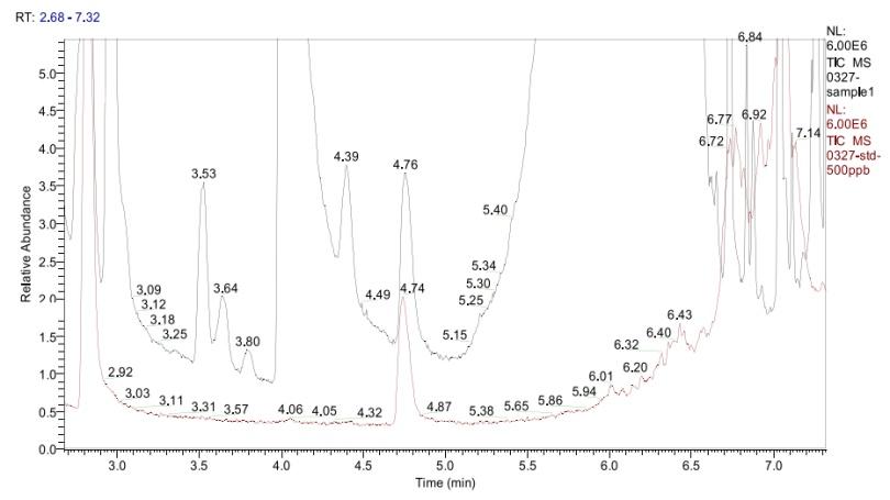 图3a.实际样品测定总离子流图(黑色为实际样品,暗红色为标准品).png