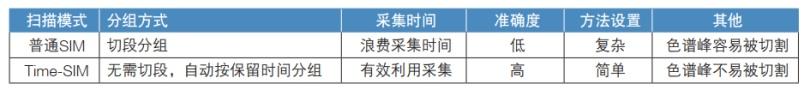 表2. Time-SIM与普通SIM的比较.png