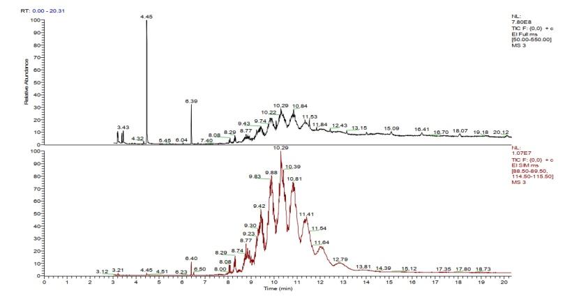 图1.标准品EI总离子流图及SIM图(特征离子:69、115).png
