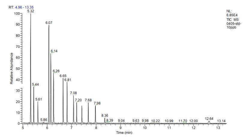 图1.标准溶液(10 μg/L)色谱图.png