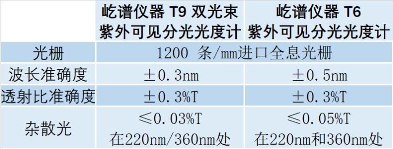 屹谱仪器 单双光束紫外可见分光光度计:6大选购技巧总结