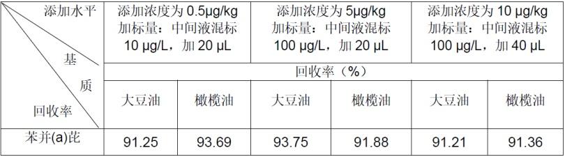 油中苯并(a)芘检测的添加回收结果(%).png