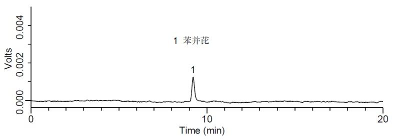 苯并(a)芘标准品(0.5 μg/L)检测的液相色谱图.png