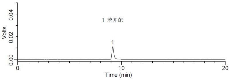 苯并(a)芘标准品(5 μg/L)检测的液相色谱图.png