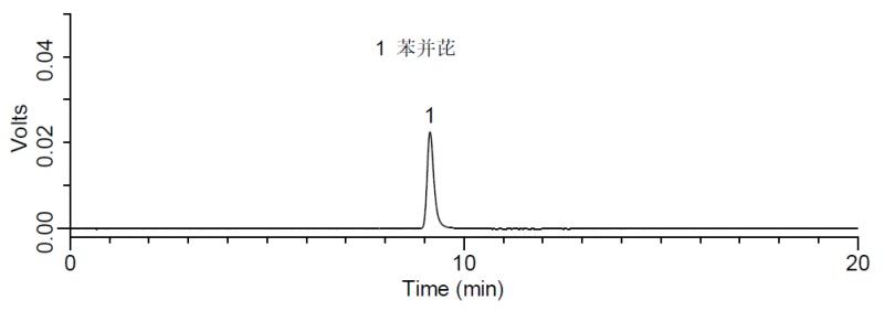 苯并(a)芘标准品(10 μg/L)检测的液相色谱图.png
