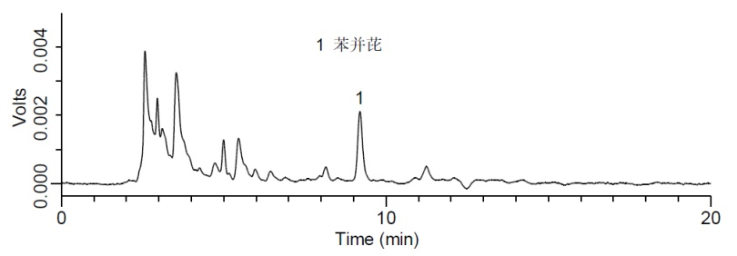 添加水平为0.5 μg/kg的橄榄油中苯并(a)芘检测的液相色谱图.png
