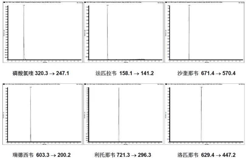 图2 六种化合物标准溶液的MRM色谱图.png