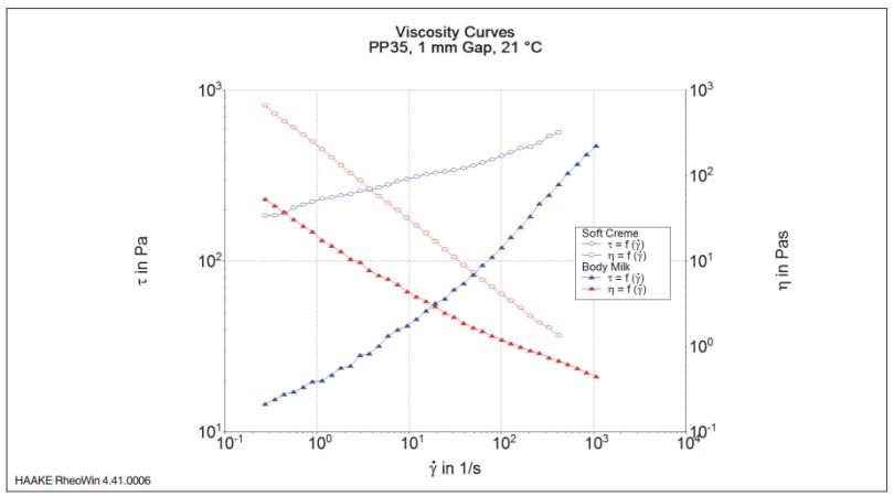 图2:两种样品的粘度及应力曲线.png