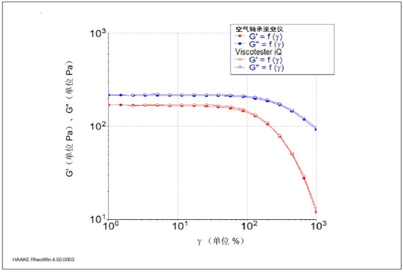 图 3: 25℃时, 作为 NIST 非牛顿流体标准物质变形 γ 的函数的储能模量 G' 和损耗模量 G''。.png