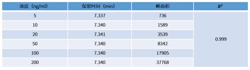 表1 待测物的峰面积和线性回归系数.png