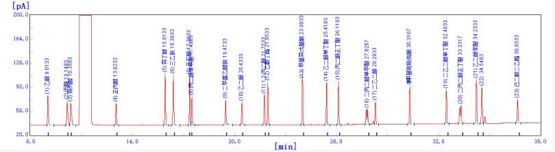 图1. 21种混合VOC标样+标记物色谱图.png