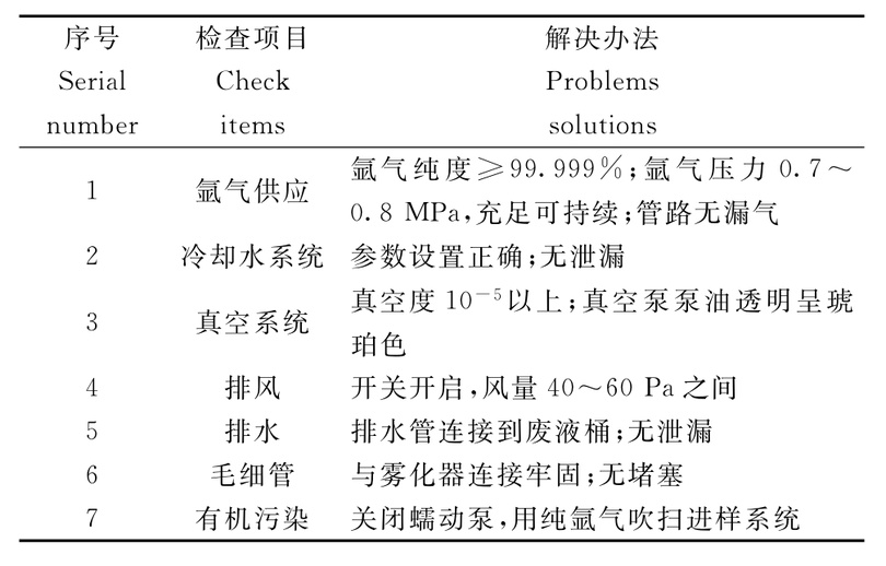 电感耦合等离子体质谱仪(ICP-MS)常见故障及维修
