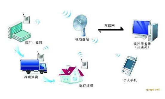 阳江市中心血站冷链温度无线监控采购项目公开招标
